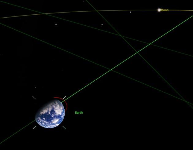Астрономическая часть схемы движения Земли, красный кружок это траектория по которой Земля Двигаясь вращается